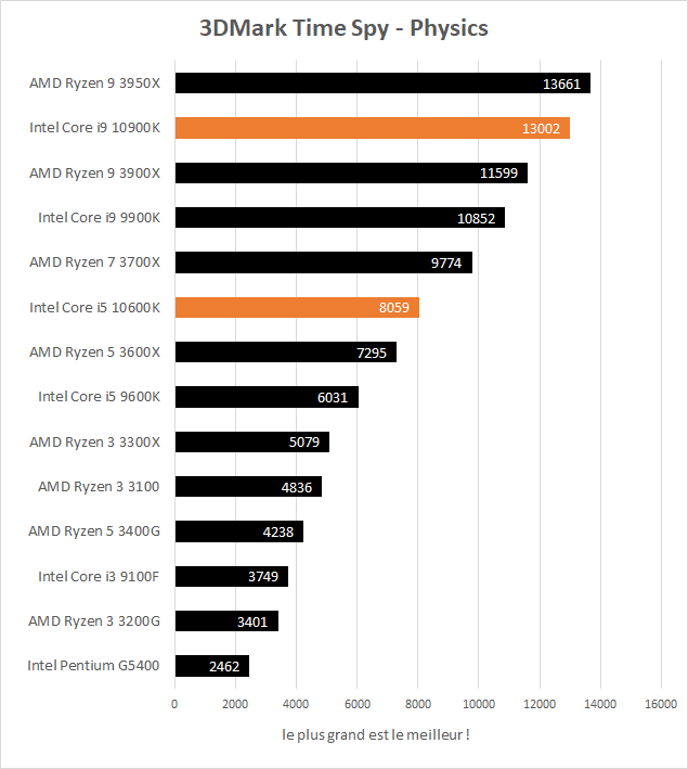 Performances jeux Intel Core i5 10600K et Core i9 10900K 3DMark Time Spy