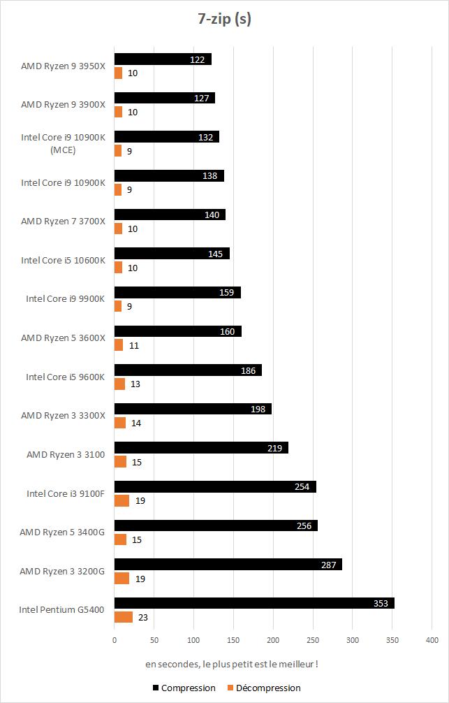 Performances Intel Core i5 10600K et Core i9 10900K 7-zip