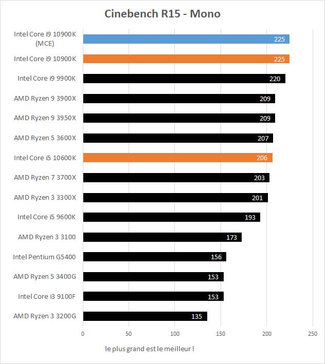 Performances Intel Core i5 10600K et Core i9 10900K Cinebench R15 Mono