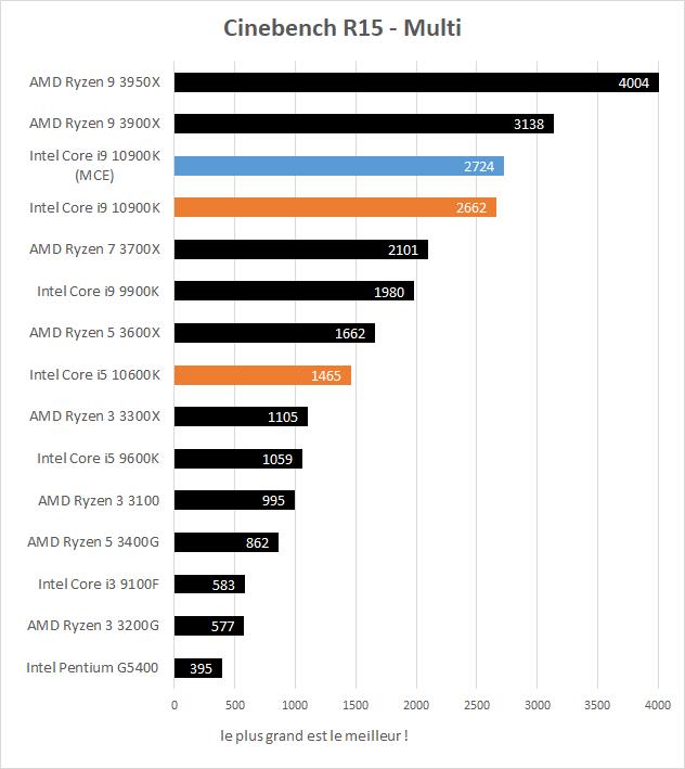 Performances Intel Core i5 10600K et Core i9 10900K Cinebench R15 Multi