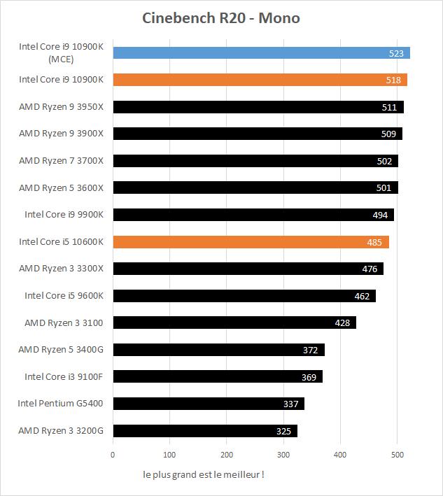 Performances Intel Core i5 10600K et Core i9 10900K Cinebench R20 Mono