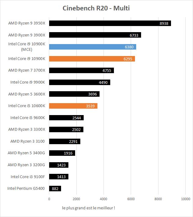 Performances Intel Core i5 10600K et Core i9 10900K Cinebench R20 Multi