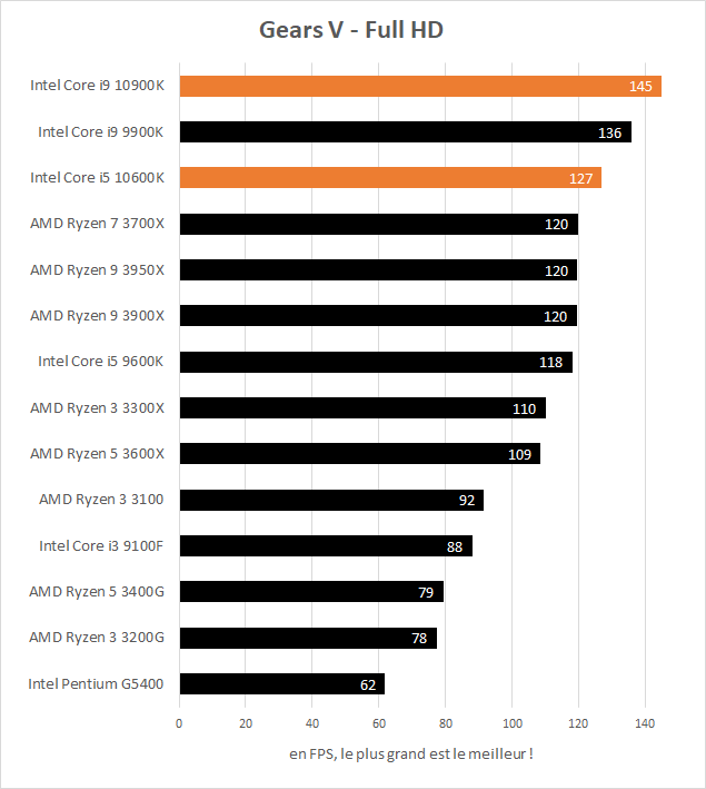 Performances jeux Intel Core i5 10600K et Core i9 10900K Gears V