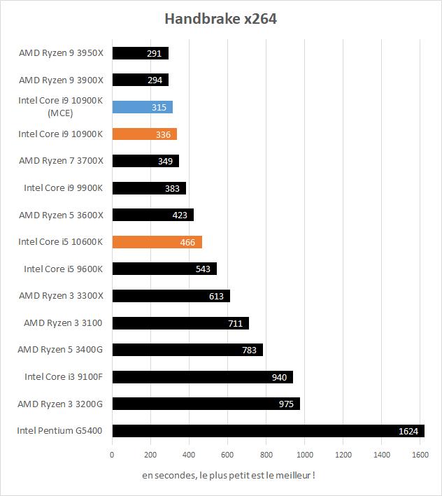 Performances Intel Core i5 10600K et Core i9 10900K Handbrake x264