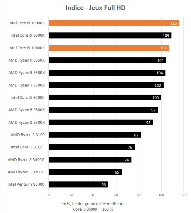 Indice de performance dans les jeux des Intel Core i5 10600K et Core i9 10900K