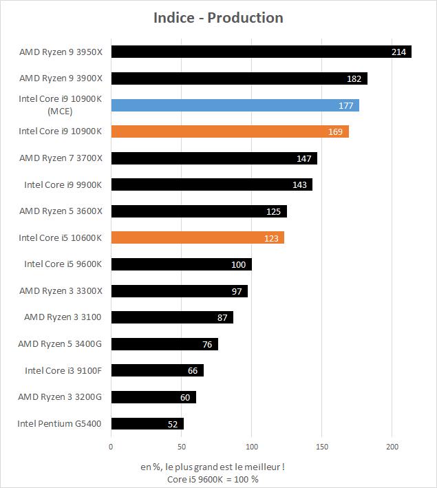 Indice de performance en production des Intel Core i5 10600K et Core i9 10900K