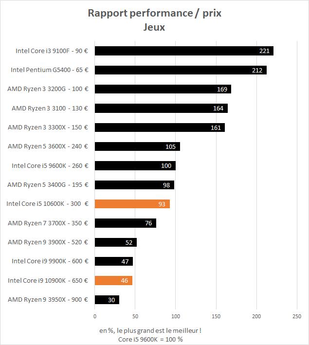 Rapport performance / prix dans les jeux des Intel Core i5 10600K et Core i9 10900K