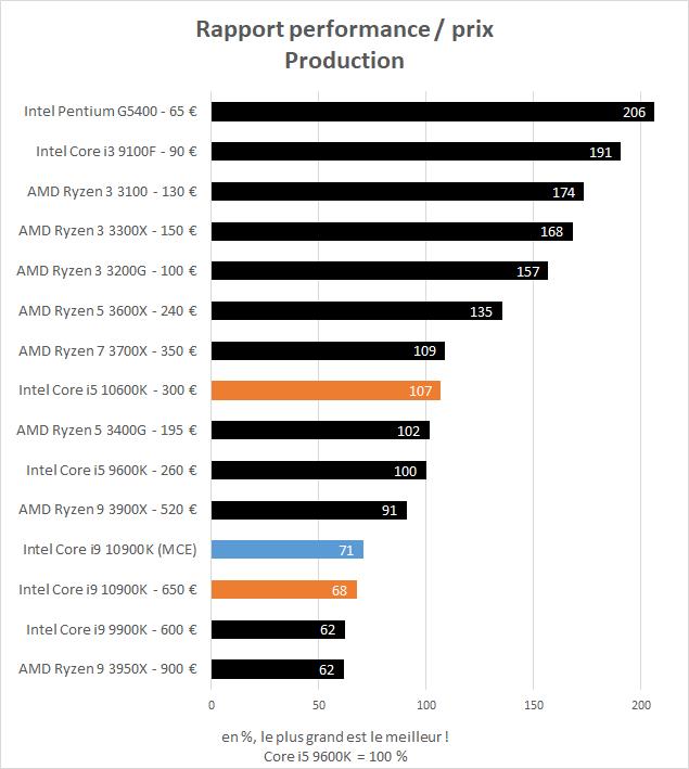 Rapport performance / prix en production des Intel Core i5 10600K et Core i9 10900K