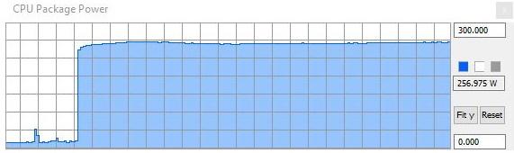 Consommation Intel Core i9 10900K MCE 5,1 GHz