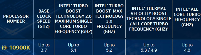 Intel Core i9 10900K fréquences de base, turbo 2.0, turbo max 3.0, TVB, all core