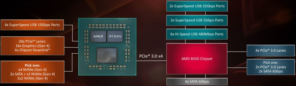 Specs AMD B550