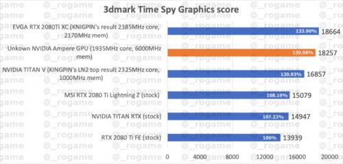 Performance Nvidia GeForce Ampre 3DMark Time Spy