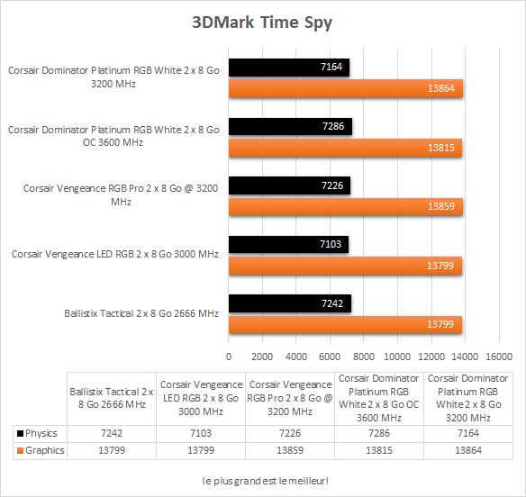 Performances Corsair Dominator Platinum RGB White 3DMark Time Spy