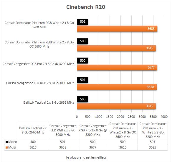 Performances Corsair Dominator Platinum RGB White Cinebench R20