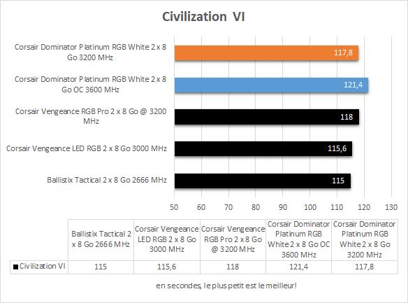 Performances Corsair Dominator Platinum RGB White Civilization VI