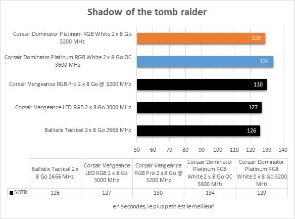 Performances Corsair Dominator Platinum RGB White Shadow of the tomb raider