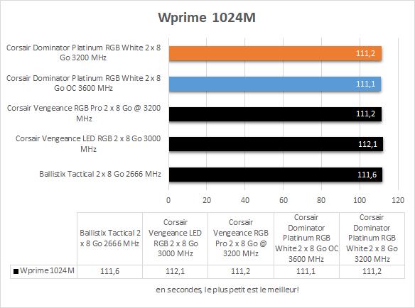 Performances Corsair Dominator Platinum RGB White Wprime 1024M