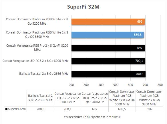 Performances Corsair Dominator Platinum RGB White SuperPi 32M