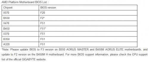 Gigabyte BIOS Ryzen 3000 XT