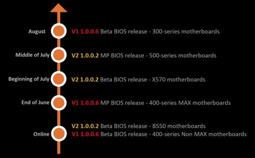 MSI BIOS Ryzen 3000 XT