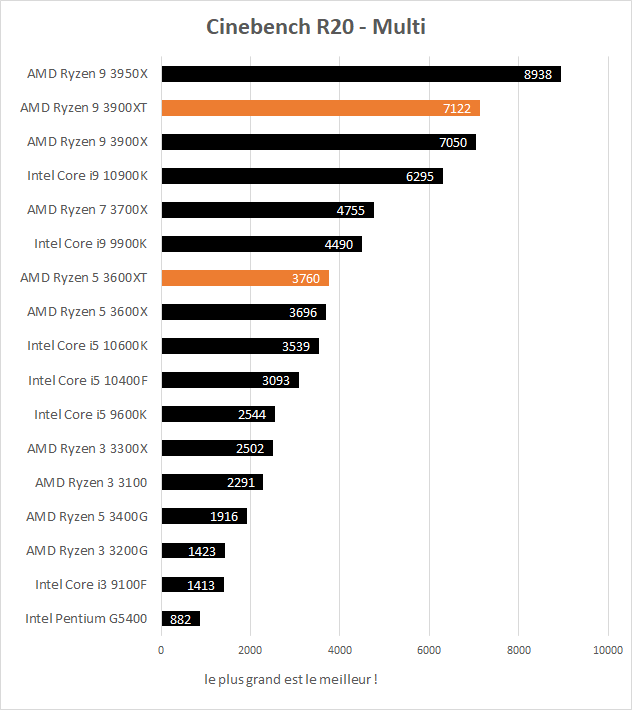 Performances Ryzen 5 3600XT et Ryzen 9 3900XT Cinebench R20 Multithread