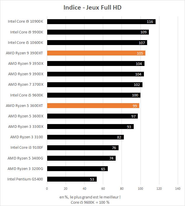 AMD Ryzen 5 3600XT et Ryzen 9 3900XT indice de performance dans les jeux
