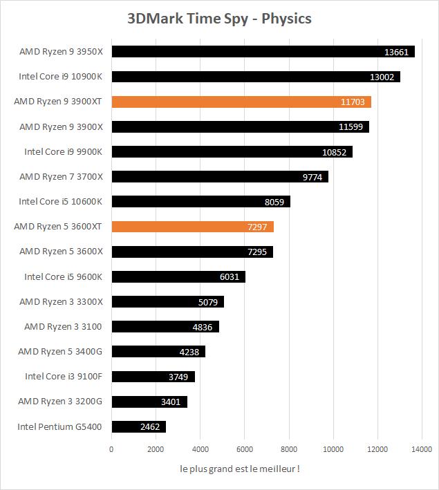 AMD Ryzen 5 3600XT et Ryzen 9 3900XT performances 3DMark Time Spy physics