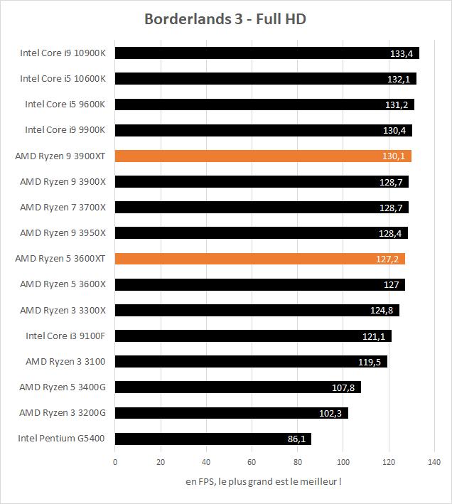 AMD Ryzen 5 3600XT et Ryzen 9 3900XT performances Borderlands 3 Full HD