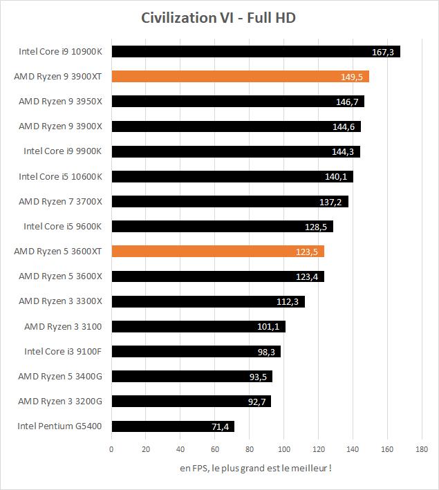 AMD Ryzen 5 3600XT et Ryzen 9 3900XT performances Civilization VI Full HD