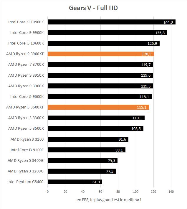 AMD Ryzen 5 3600XT et Ryzen 9 3900XT performances Gears V Full HD