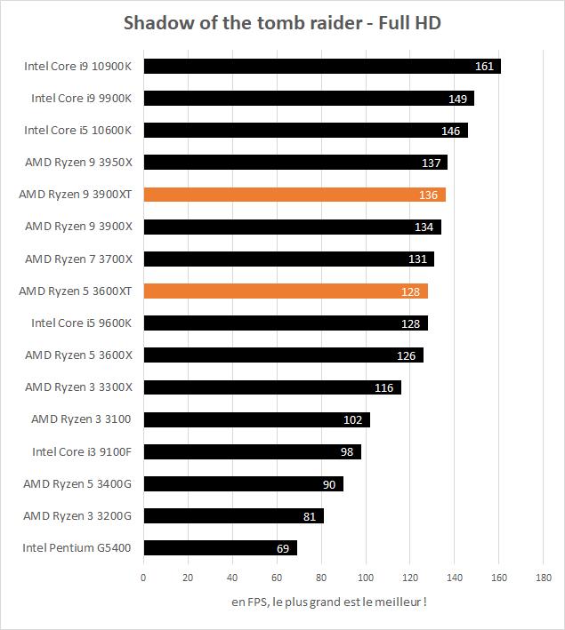 AMD Ryzen 5 3600XT et Ryzen 9 3900XT performances Shadow of the tomb raider Full HD
