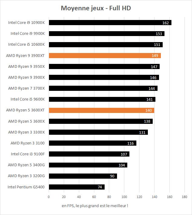 AMD Ryzen 5 3600XT et Ryzen 9 3900XT moyenne FPS dans les jeux