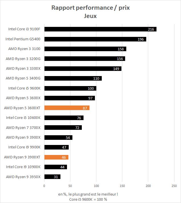 AMD Ryzen 5 3600XT et Ryzen 9 3900XT rapport performance / prix dans les jeux