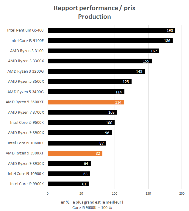 AMD Ryzen 5 3600XT et Ryzen 9 3900XT rapport performance / prix en production
