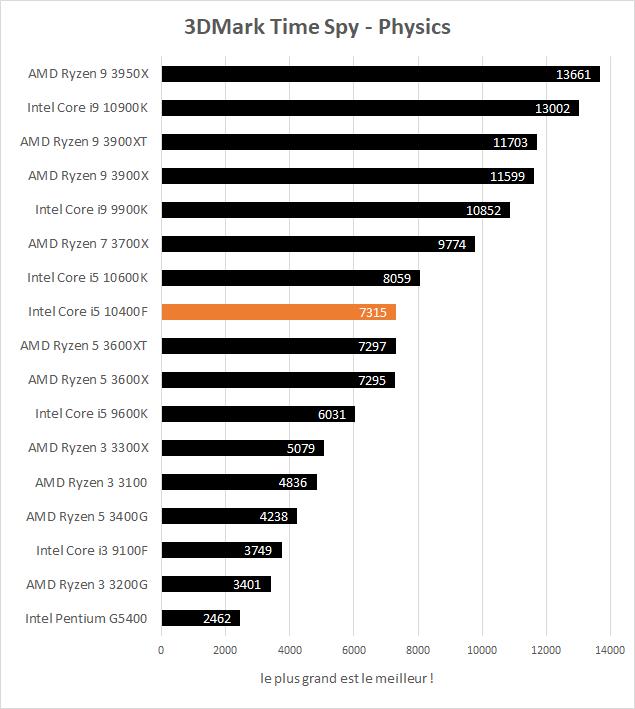 Performance jeux Intel Core i5 10400F - 3DMark Time Spy