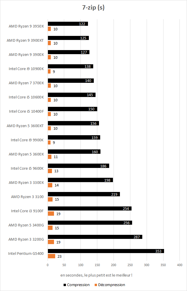 Performance Intel Core i5 10400F 7zip