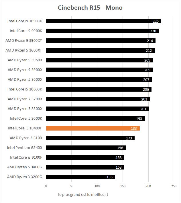 Performance Intel Core i5 10400F Cinebench R15 Mono