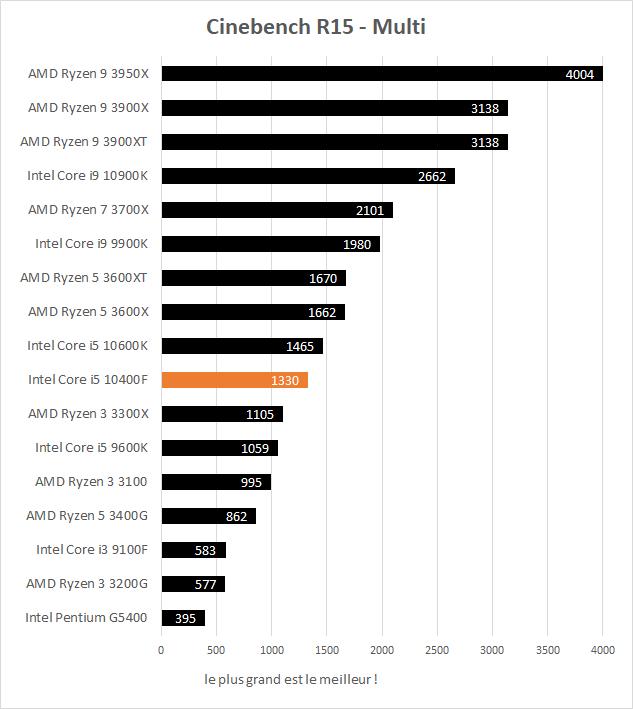 Performance Intel Core i5 10400F Cinebench R15 Multi