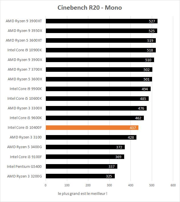 Performance Intel Core i5 10400F Cinebench R20 Mono