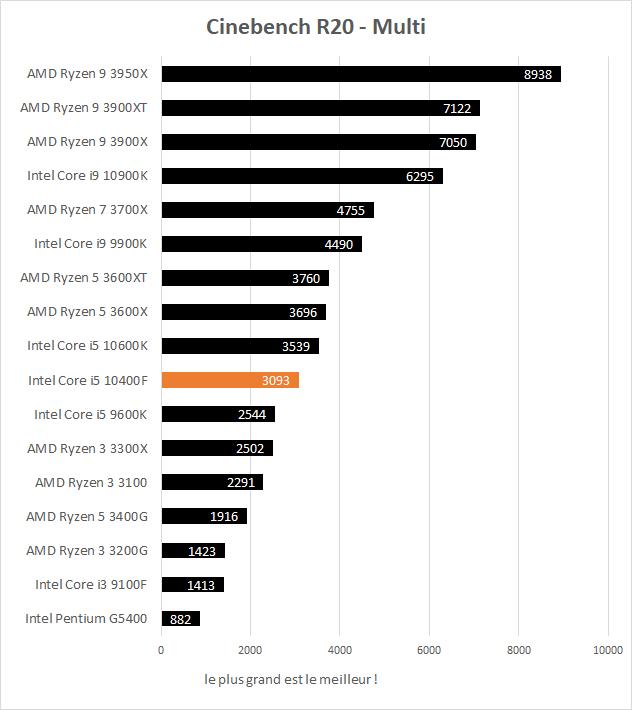Performance Intel Core i5 10400F Cinebench R20 Multi