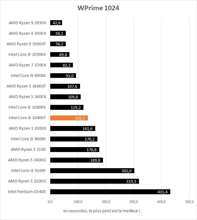 Performance Intel Core i5 10400F WPrime 1024