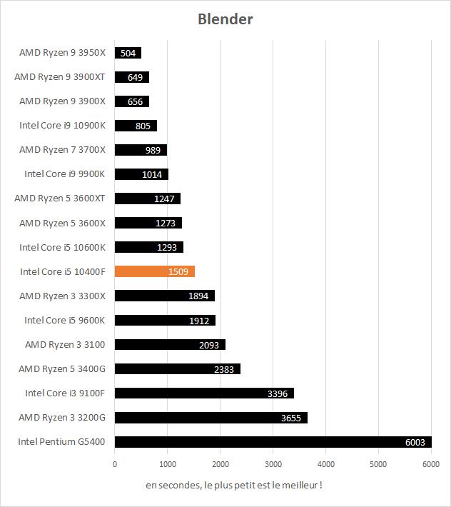 Performance Intel Core i5 10400F Blender