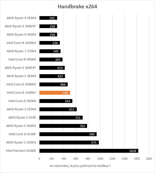 Performance Intel Core i5 10400F handbrake x264
