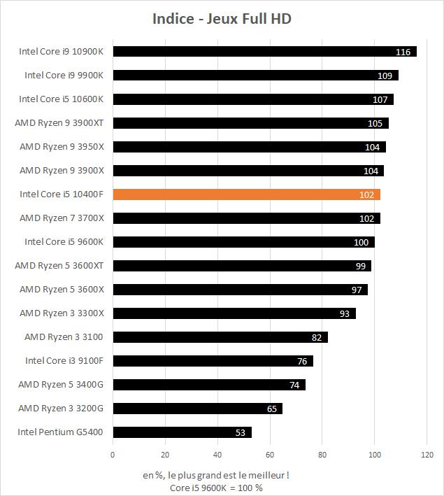 Performance Intel Core i5 10400F - indice jeux Full HD