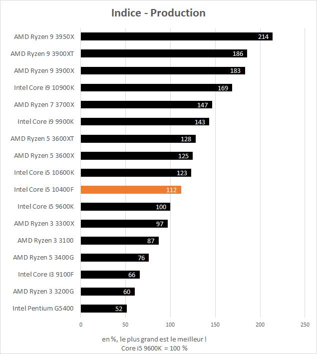 Performance Intel Core i5 10400F - indice production