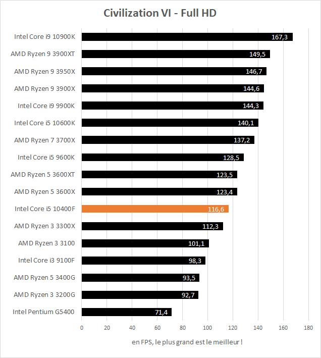 Performance jeux Intel Core i5 10400F - Civilization VI