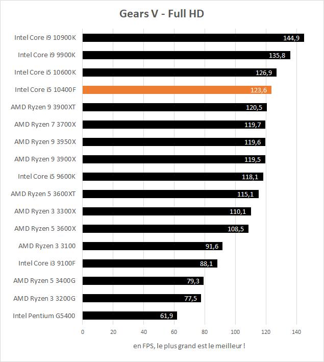 Performance jeux Intel Core i5 10400F - Gears V