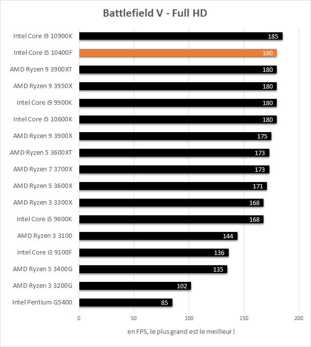 Performance jeux Intel Core i5 10400F - Battlefield V