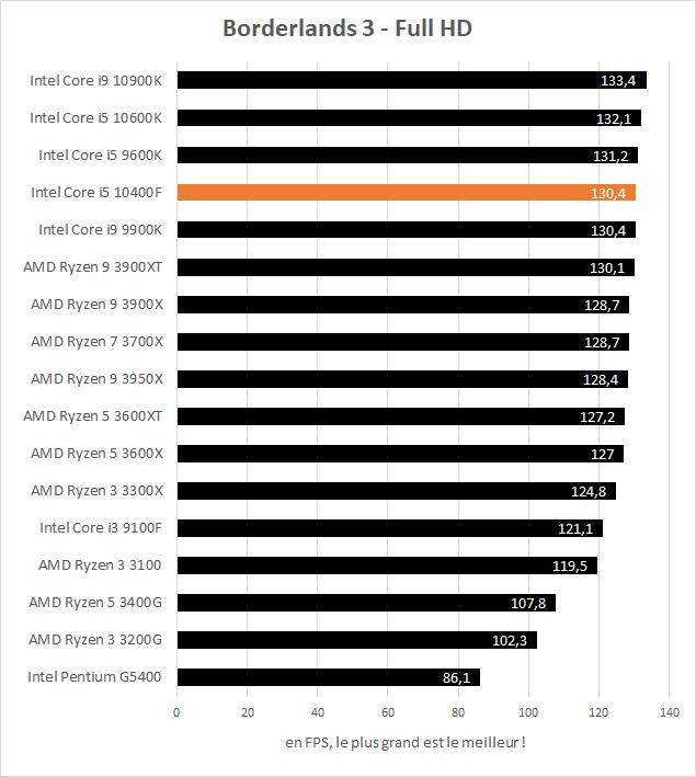 Performance jeux Intel Core i5 10400F - Borderlands 3