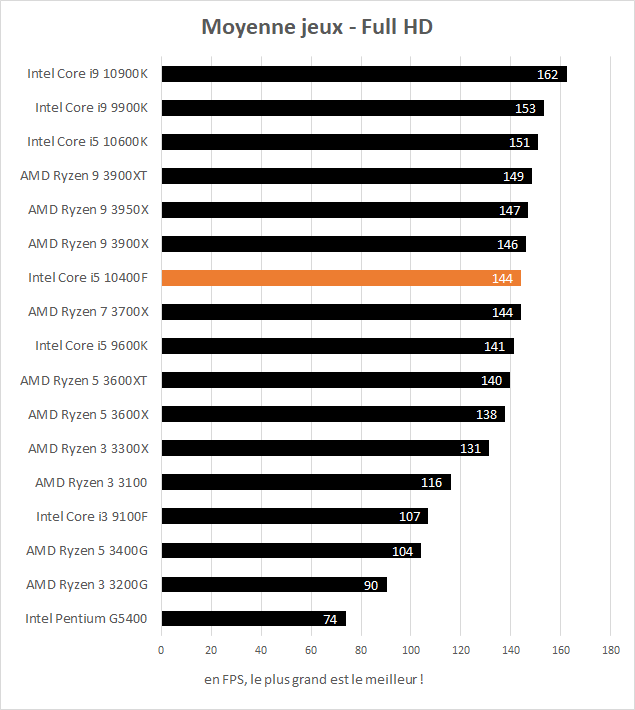 Performance Intel Core i5 10400F - moyenne jeux Full HD
